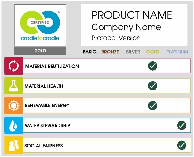 product scorecard